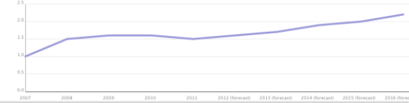 Australian games industry annual value ($Bil) from 2007 to 2016 (forecast)