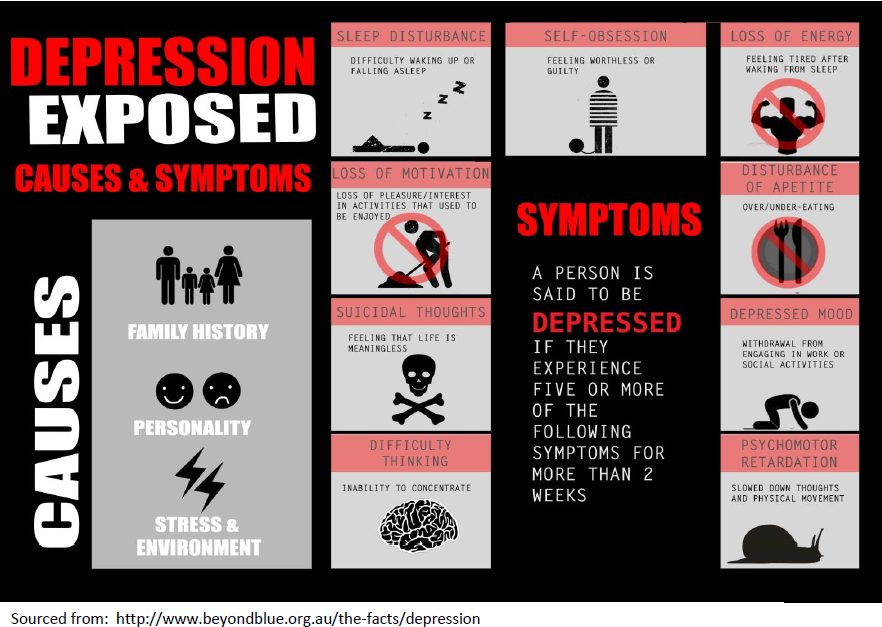 Depresssion Infographic (supplied by Beyond Blue)