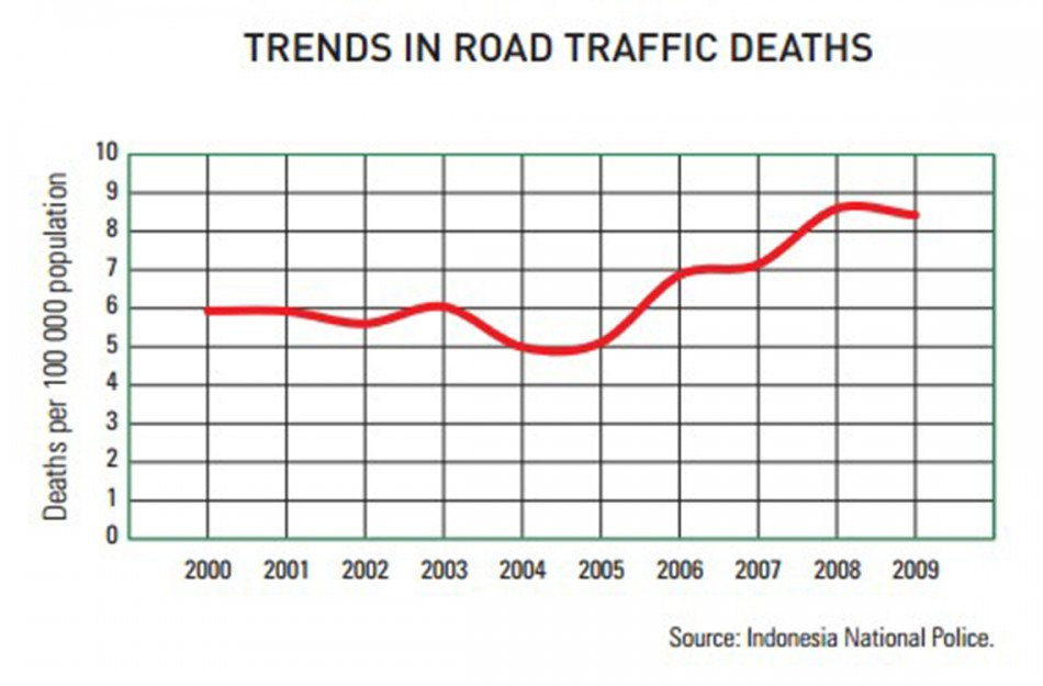 The fatality rate of road users has increase since 2000 according to the World Health Organisation.