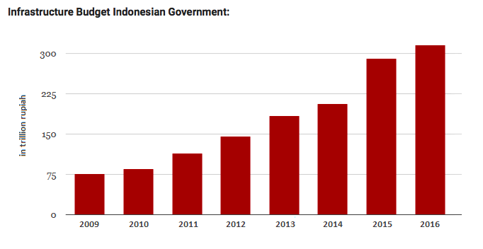 Indonesia Infrastructure Spend